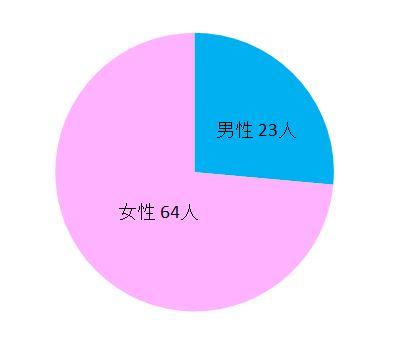 脱毛アンケート_性別男女